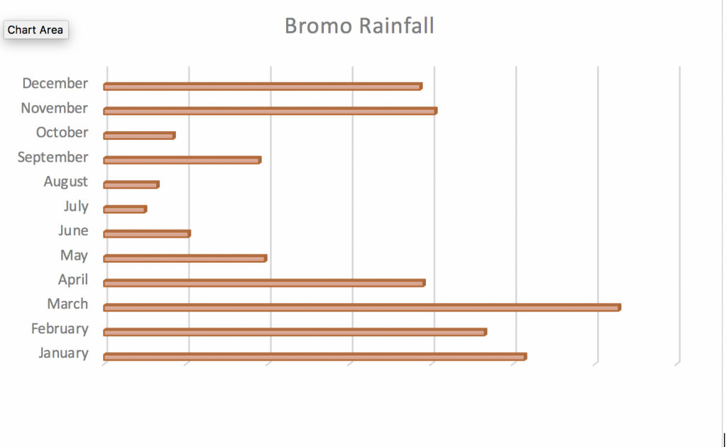 Mt.Bromo climate
